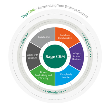 Sage CRM 7.2 release